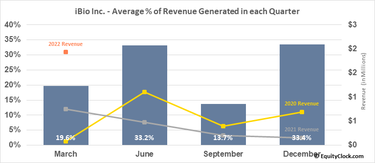 iBio Inc. (AMEX:IBIO) Revenue Seasonality