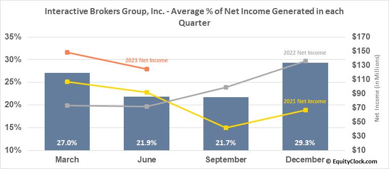 Interactive Brokers Group, Inc. (NASD:IBKR) Net Income Seasonality
