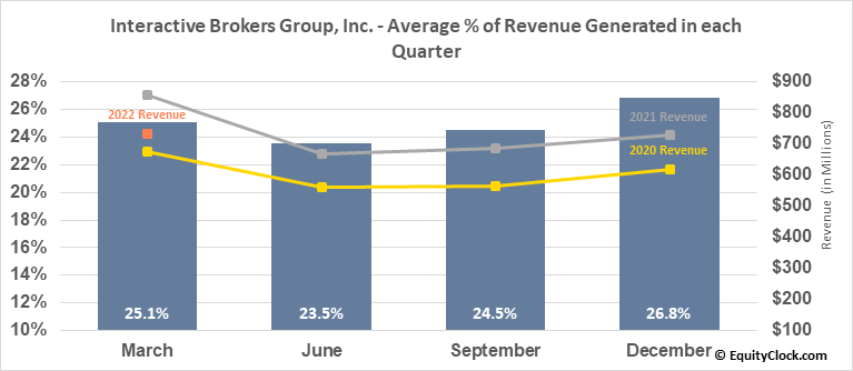 Interactive Brokers Group, Inc. (NASD:IBKR) Revenue Seasonality