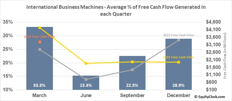International Business Machines (NYSE:IBM) Free Cash Flow Seasonality