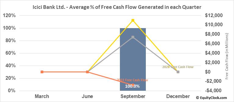 Icici Bank Ltd. (NYSE:IBN) Free Cash Flow Seasonality