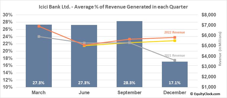 Icici Bank Ltd. (NYSE:IBN) Revenue Seasonality