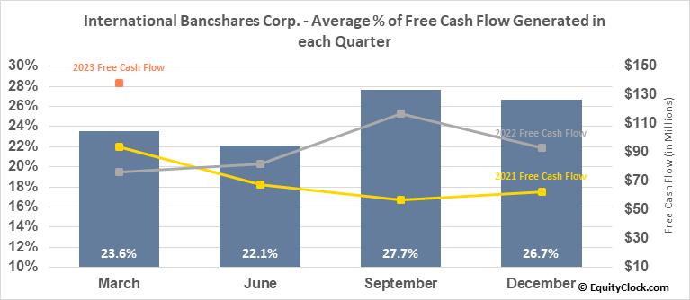 International Bancshares Corp. (NASD:IBOC) Free Cash Flow Seasonality