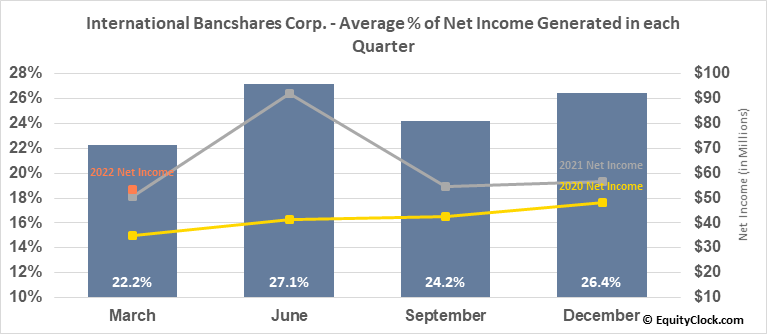 International Bancshares Corp. (NASD:IBOC) Net Income Seasonality