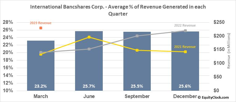 International Bancshares Corp. (NASD:IBOC) Revenue Seasonality