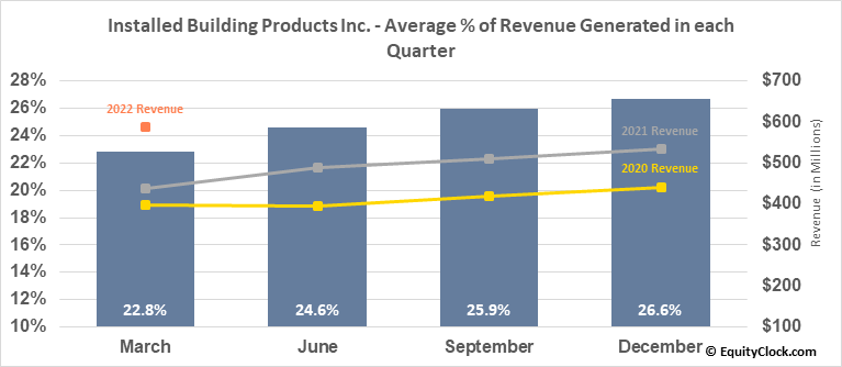 Installed Building Products Inc. (NYSE:IBP) Revenue Seasonality