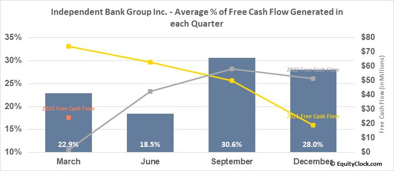 Independent Bank Group Inc. (NASD:IBTX) Free Cash Flow Seasonality