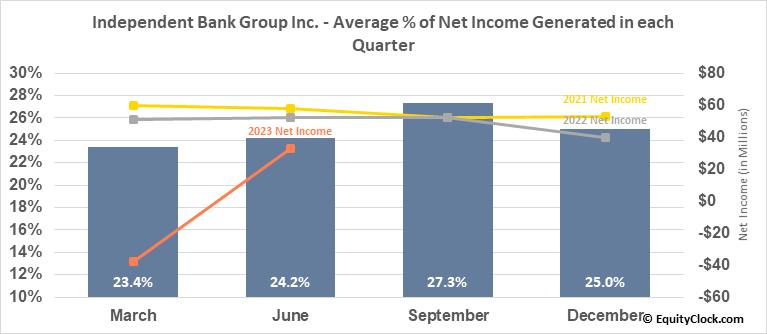 Independent Bank Group Inc. (NASD:IBTX) Net Income Seasonality