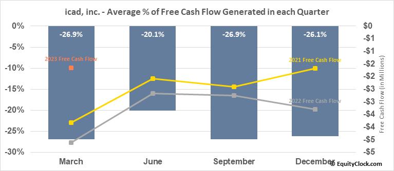 icad, inc. (NASD:ICAD) Free Cash Flow Seasonality
