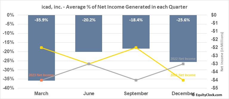 icad, inc. (NASD:ICAD) Net Income Seasonality