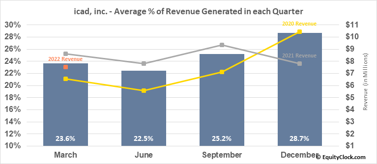 icad, inc. (NASD:ICAD) Revenue Seasonality