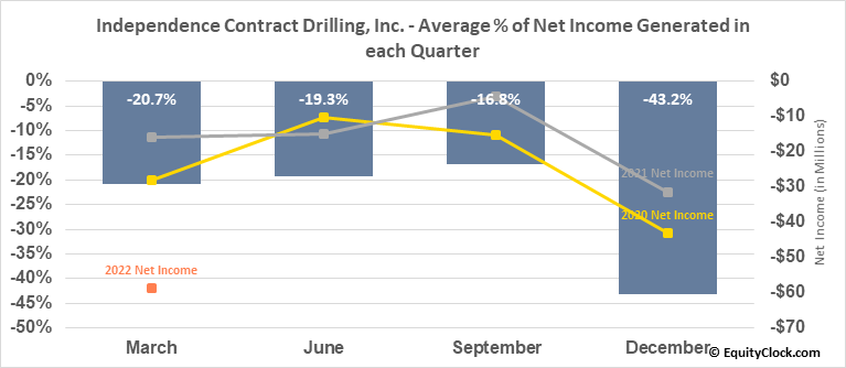Independence Contract Drilling, Inc. (NYSE:ICD) Net Income Seasonality