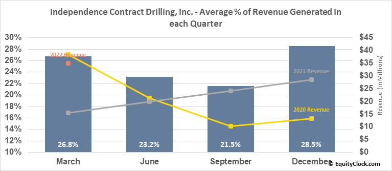 Independence Contract Drilling, Inc. (NYSE:ICD) Revenue Seasonality