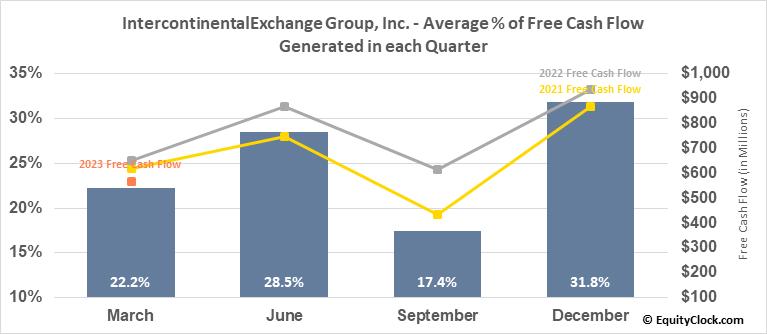 IntercontinentalExchange Group, Inc. (NYSE:ICE) Free Cash Flow Seasonality