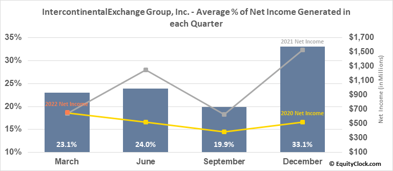 IntercontinentalExchange Group, Inc. (NYSE:ICE) Net Income Seasonality