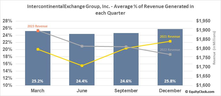 IntercontinentalExchange Group, Inc. (NYSE:ICE) Revenue Seasonality