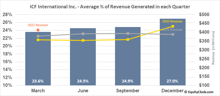 ICF International Inc. (NASD:ICFI) Revenue Seasonality