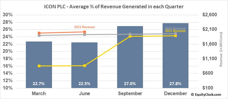 ICON PLC (NASD:ICLR) Revenue Seasonality