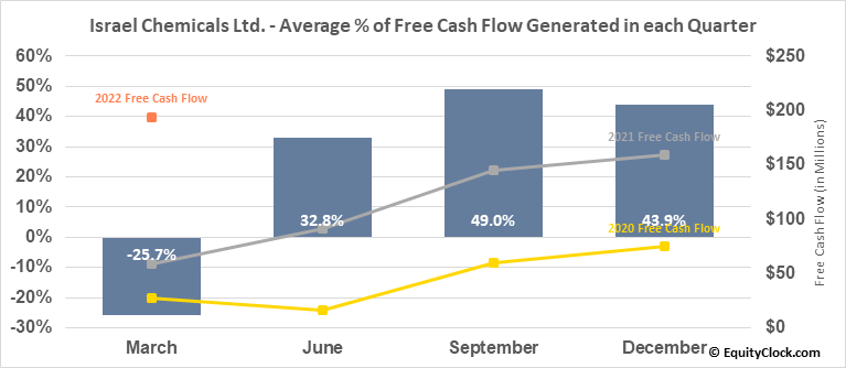 Israel Chemicals Ltd. (NYSE:ICL) Free Cash Flow Seasonality