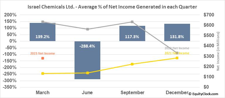Israel Chemicals Ltd. (NYSE:ICL) Net Income Seasonality