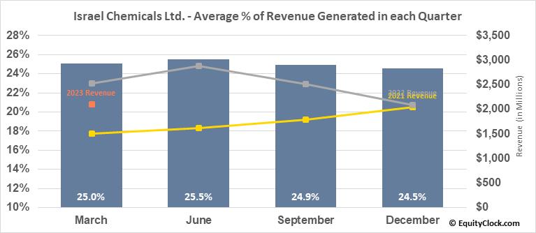 Israel Chemicals Ltd. (NYSE:ICL) Revenue Seasonality