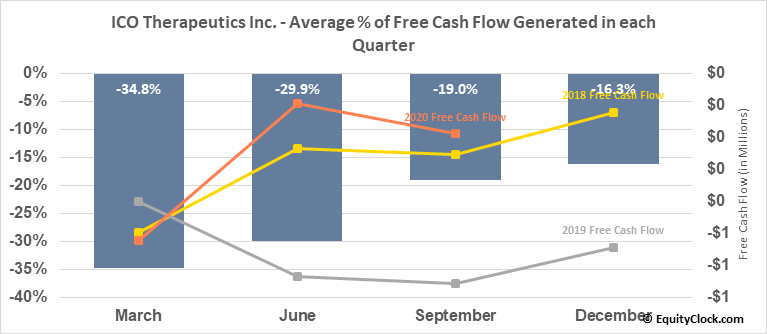 ICO Therapeutics Inc. (TSXV:ICO.V) Free Cash Flow Seasonality