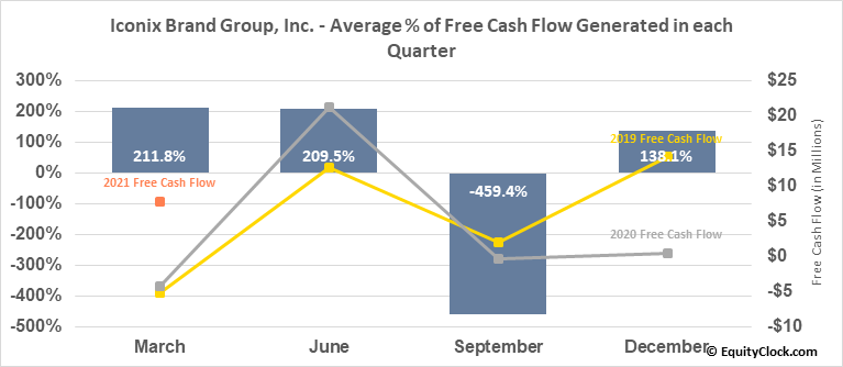 Iconix Brand Group, Inc. (NASD:ICON) Free Cash Flow Seasonality