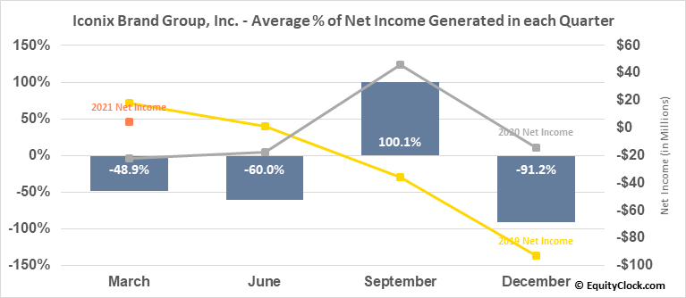 Iconix Brand Group, Inc. (NASD:ICON) Net Income Seasonality
