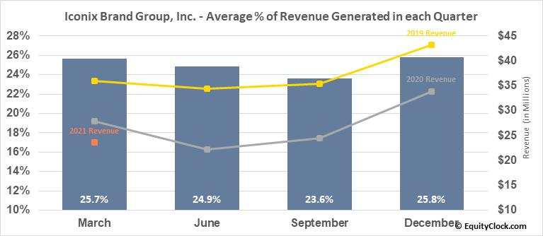 Iconix Brand Group, Inc. (NASD:ICON) Revenue Seasonality