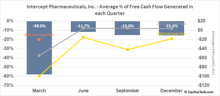 Intercept Pharmaceuticals, Inc. (NASD:ICPT) Free Cash Flow Seasonality