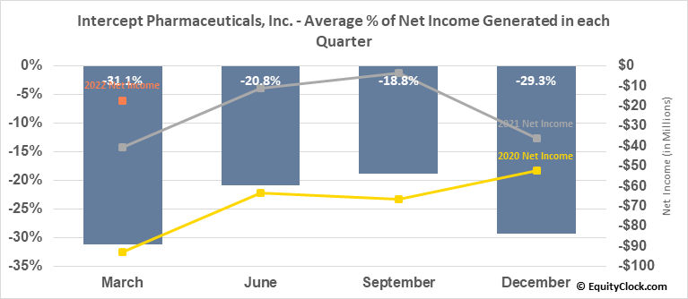 Intercept Pharmaceuticals, Inc. (NASD:ICPT) Net Income Seasonality
