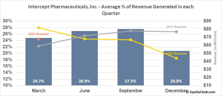 Intercept Pharmaceuticals, Inc. (NASD:ICPT) Revenue Seasonality