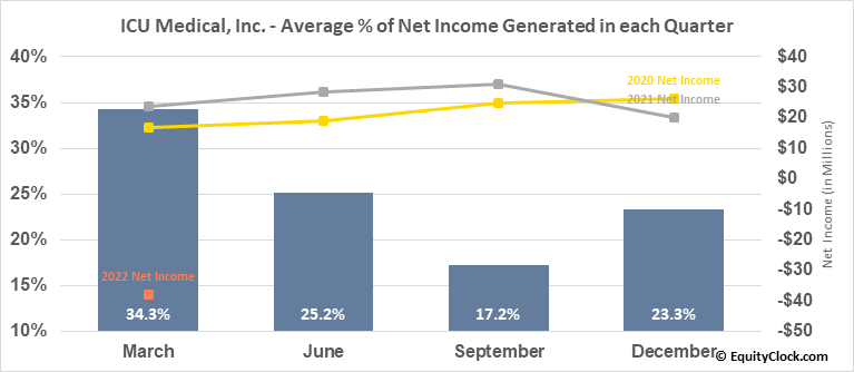 ICU Medical, Inc. (NASD:ICUI) Net Income Seasonality