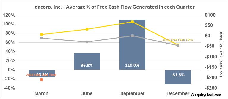 Idacorp, Inc. (NYSE:IDA) Free Cash Flow Seasonality