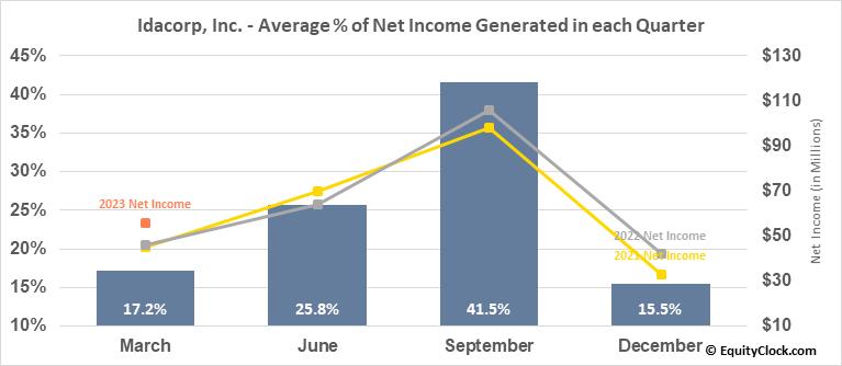 Idacorp, Inc. (NYSE:IDA) Net Income Seasonality