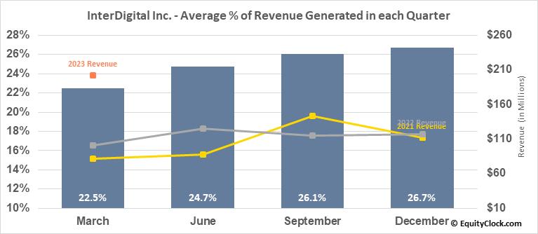 InterDigital Inc. (NASD:IDCC) Revenue Seasonality