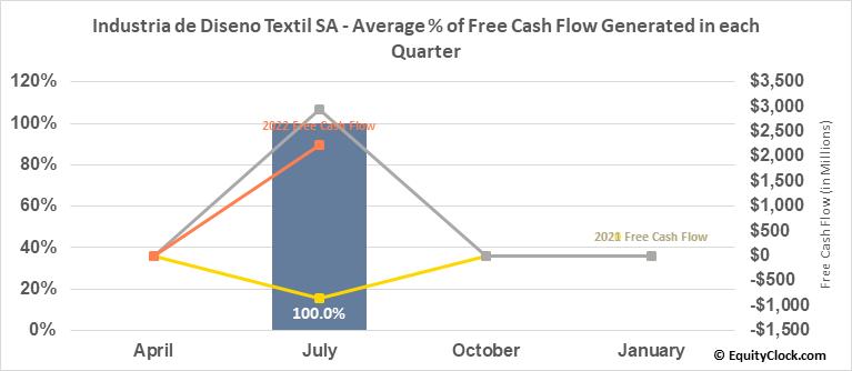 Industria de Diseno Textil SA (OTCMKT:IDEXY) Free Cash Flow Seasonality