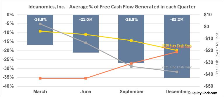 Ideanomics, Inc. (NASD:IDEX) Free Cash Flow Seasonality