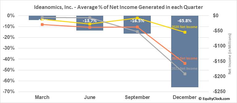 Ideanomics, Inc. (NASD:IDEX) Net Income Seasonality