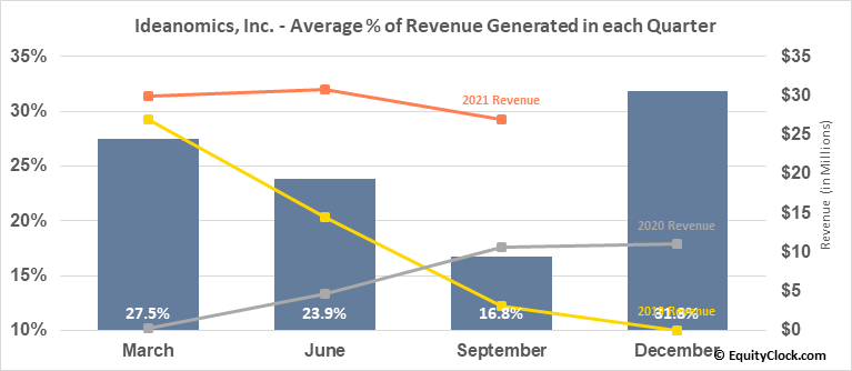 Ideanomics, Inc. (NASD:IDEX) Revenue Seasonality