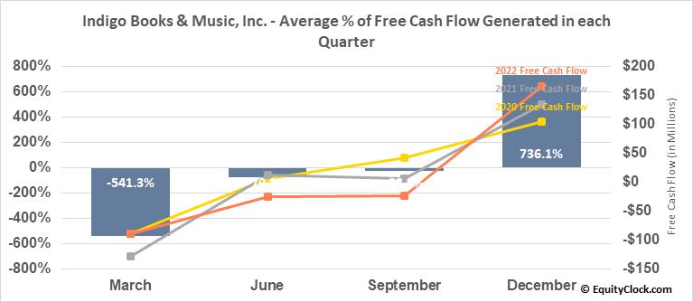 Indigo Books & Music, Inc. (TSE:IDG.TO) Free Cash Flow Seasonality
