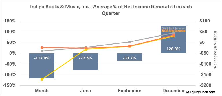 Indigo Books & Music, Inc. (TSE:IDG.TO) Net Income Seasonality