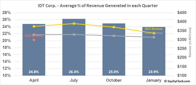 IDT Corp. (NYSE:IDT) Revenue Seasonality