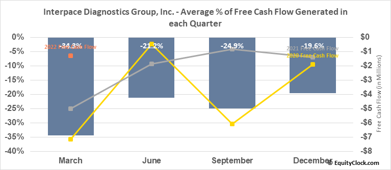 Interpace Diagnostics Group, Inc. (NASD:IDXG) Free Cash Flow Seasonality