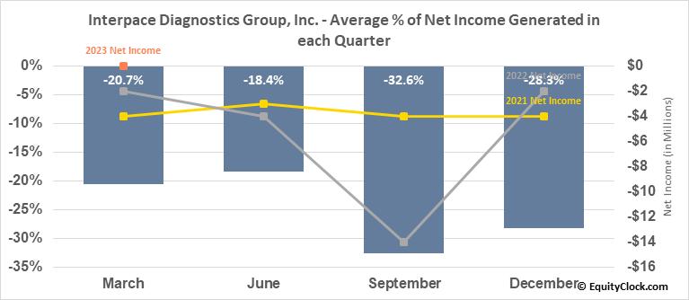 Interpace Diagnostics Group, Inc. (NASD:IDXG) Net Income Seasonality