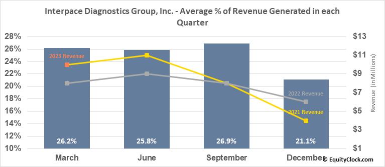Interpace Diagnostics Group, Inc. (NASD:IDXG) Revenue Seasonality