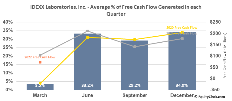 IDEXX Laboratories, Inc. (NASD:IDXX) Free Cash Flow Seasonality