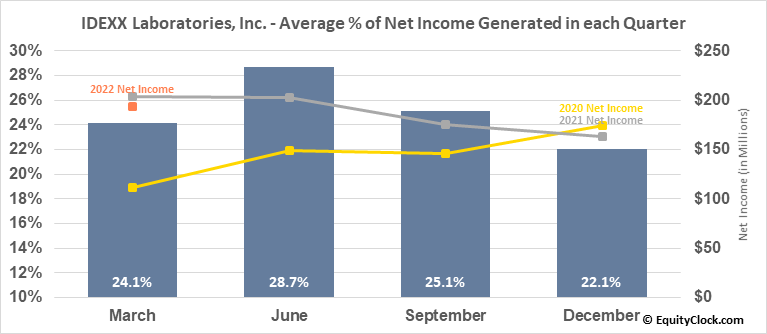 IDEXX Laboratories, Inc. (NASD:IDXX) Net Income Seasonality