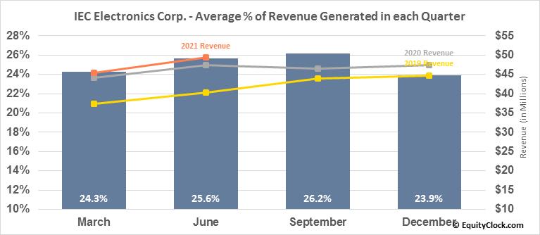 IEC Electronics Corp. (NASD:IEC) Revenue Seasonality