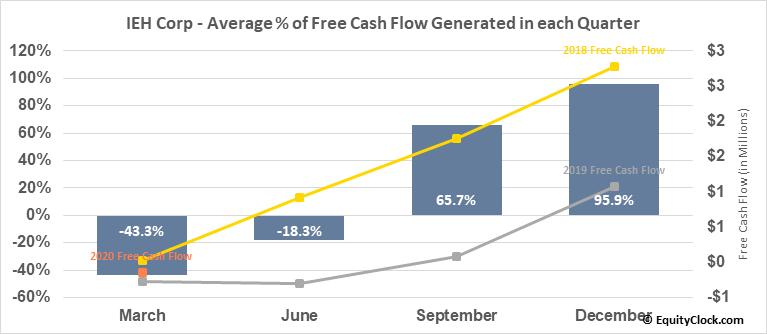 IEH Corp (OTCMKT:IEHC) Free Cash Flow Seasonality